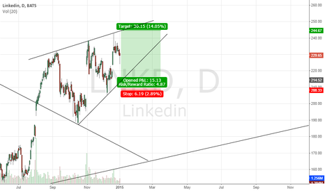 LNKD: Bounce of the support trendline?