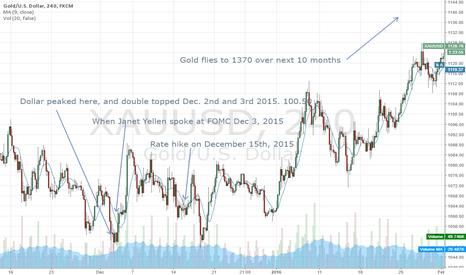 XAUUSD: Long term gold analysis based on 1 year ago. History.