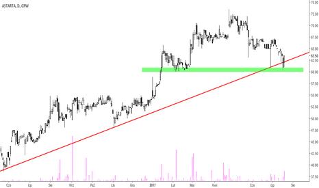 AST: Astarta - reakcja przy linii trendu