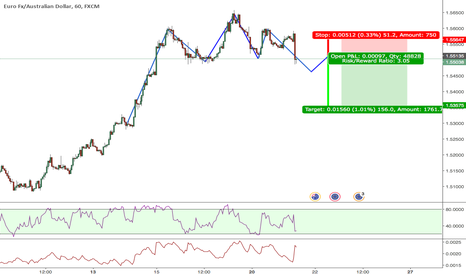 EURAUD: Head and Shoulders pattern on the 60 min EURAUD SHORT