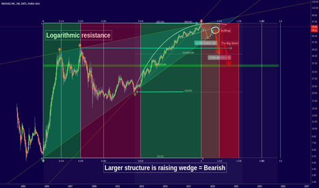 NDAQ: NASDAQ - Facing some serious logarithmic roof! (SHORT)