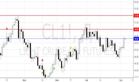 CL1!: CL buy