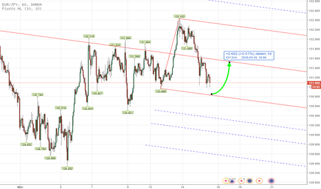 EURJPY: PITCHFORK - Forex EURJPY INTRADAY Analysis March 14th , 2018