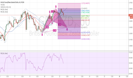 GBPNZD: 22 Sept GBPNZD Cypher Long