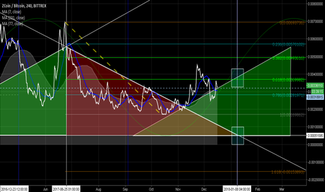 XZCBTC: XZC may be setting up nicely
