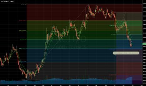 GC1!: GC el oro ante un potencial rebote importante pero peligroso