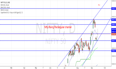 NIFTY: Nifty Daily Chart showing indecisiveness