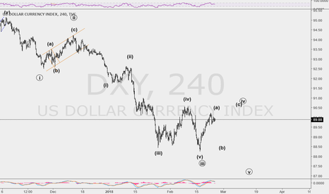 DXY: who think of cheaper dollar