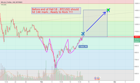 BTCUSD: BTCUSD..Go Long...14K in less than 2 weeks in cards!!!