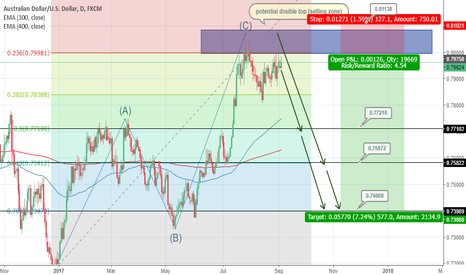 AUDUSD: ABC correction completed, going short