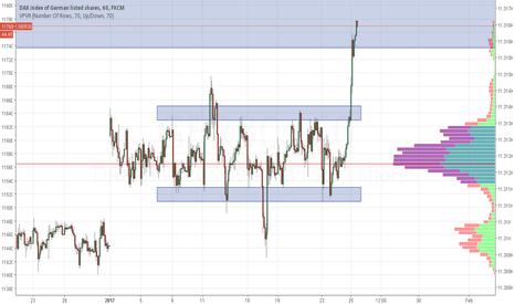 GER30: Huge breakout from range, sellers have rolled over