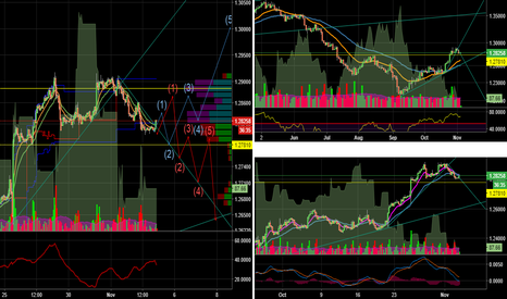USDCAD: Two scenarios for USDCAD today