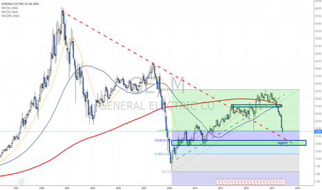 GE: Next support zone is near 15-16$