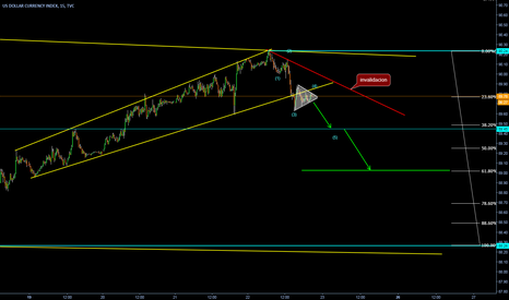 DXY: Breaking the Wedge