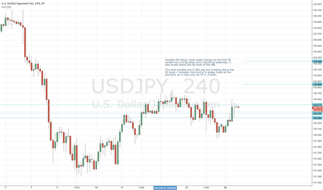 USDJPY: Possible Long Position, but looks weak at present