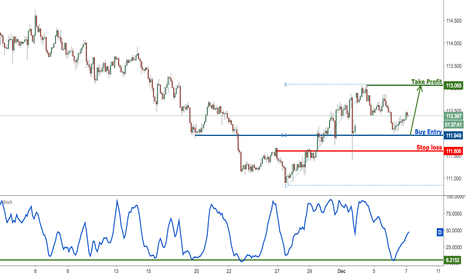 USDJPY: USDJPY looking to buy on dips for a bounce