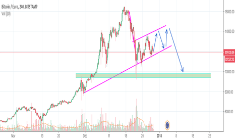 BTCEUR: Bear flag in a downtrend
