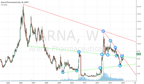 ARNA: ARNA Long term view