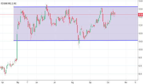 FEDERALBNK: FEDERALBANK-DAILY CHANNEL