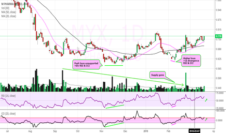 MYX: $MYX breakout potential with notes