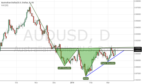 AUDUSD: Inverted head & shoulders; higher lows speak of bullishness