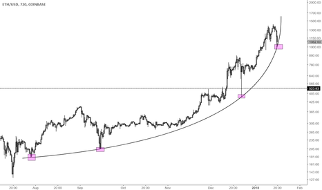 ETHUSD: This level needs to hold for ether