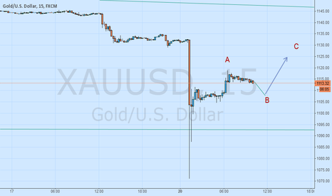 XAUUSD: GOLD: Sell On Rise