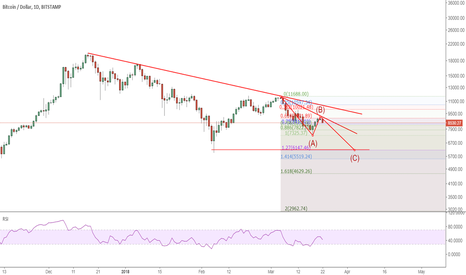 BTCUSD: BTCUSD: On wave 3 down on daily chart