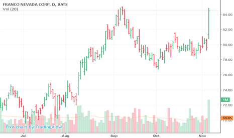 FNV: FNV beat the street and took off on Monday.  Fast Ball XRV Tues