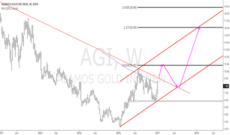 AGI: AGI: Alamos Gold: The Game is Not Yet Over!