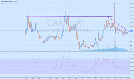 CARA: CARA working on C&H