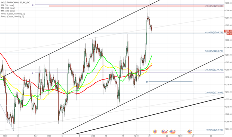 XAUUSD: XAU/USD relentlessly tries to reach monthly R1 at 1,298.00