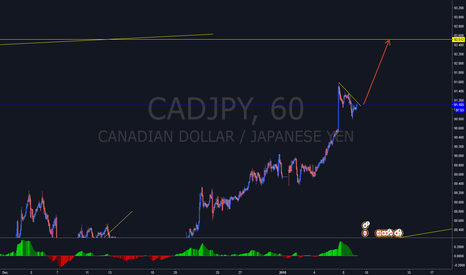 CADJPY: CADJPY - Long position short term