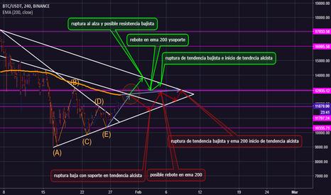BTCUSDT: Predicción BTC/USD