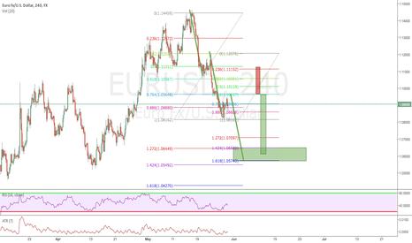 EURUSD: harmonic low risk trade