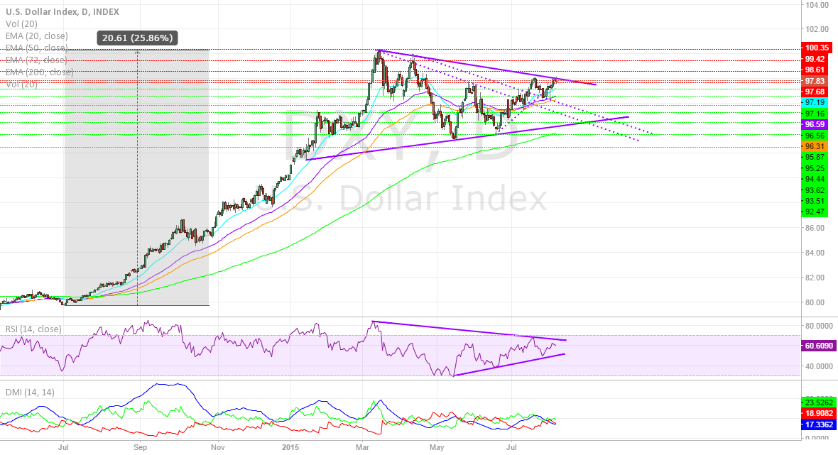 The DXY Setting Up for Breakout or Breakdown Ahead of Non-farm?