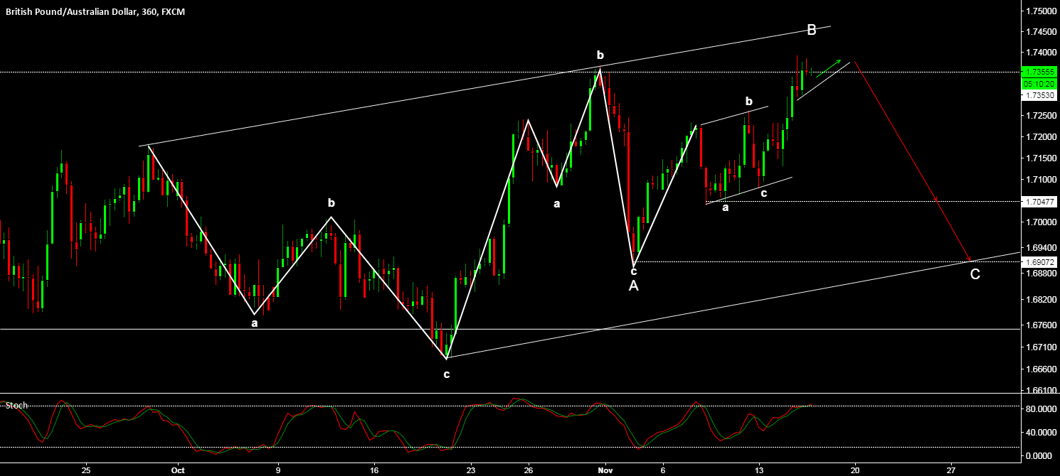GBP/AUD - SETTING UP FOR BIG DOWN MOVE (300-500 PIPS)