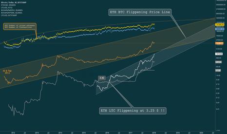 BTCUSD: BTC VS. ETH .. THE FLIPPENING !! ITS HAPPENING !!