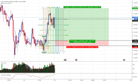 EURAUD: EURAUD: Buying EUR at its cheapest.