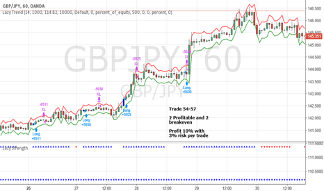 GBPJPY: June Trade 54-57 GBPJPY (Profit 10%)