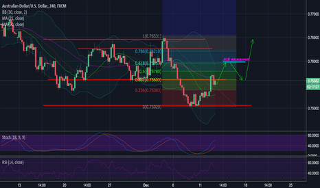 AUDUSD: AUD/USD Analysis