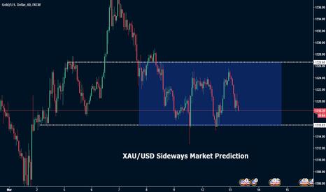 XAUUSD: XAU/USD Sideways Market Prediction