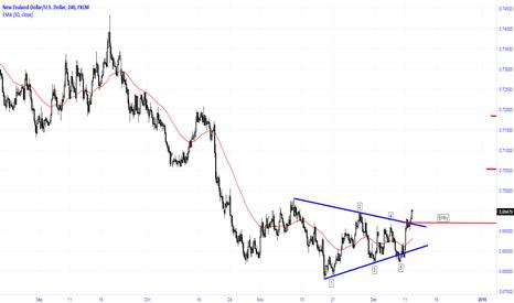 NZDUSD: Breakout of symmetrical triangle