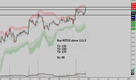 NITCO: NITCO buy setup