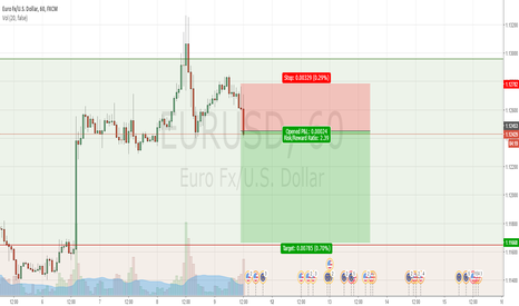 EURUSD: Short #EUR/USD #EURUSD only to the info / nur zur info