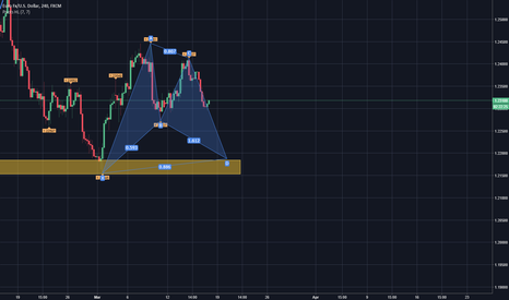 EURUSD: BAT in completamento su EUR USD + confluenza di Fibonacci
