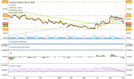 GILD: GILD is oversold on the daily