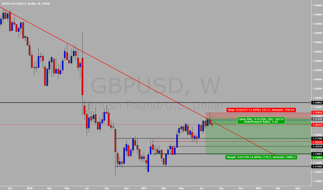 GBPUSD: GBPUSD Potential SHORT (Weekly) #38