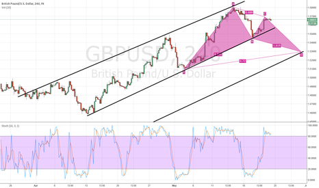 GBPUSD: Potential Bat pattern in formation