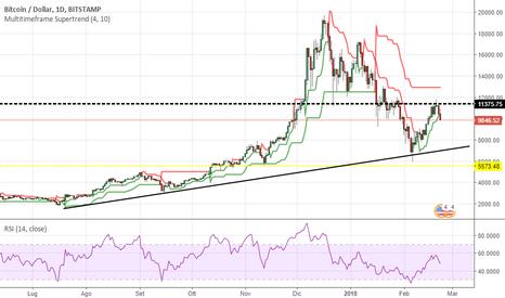 BTCUSD: Bitcoin, la trendline rialzista si avvicina